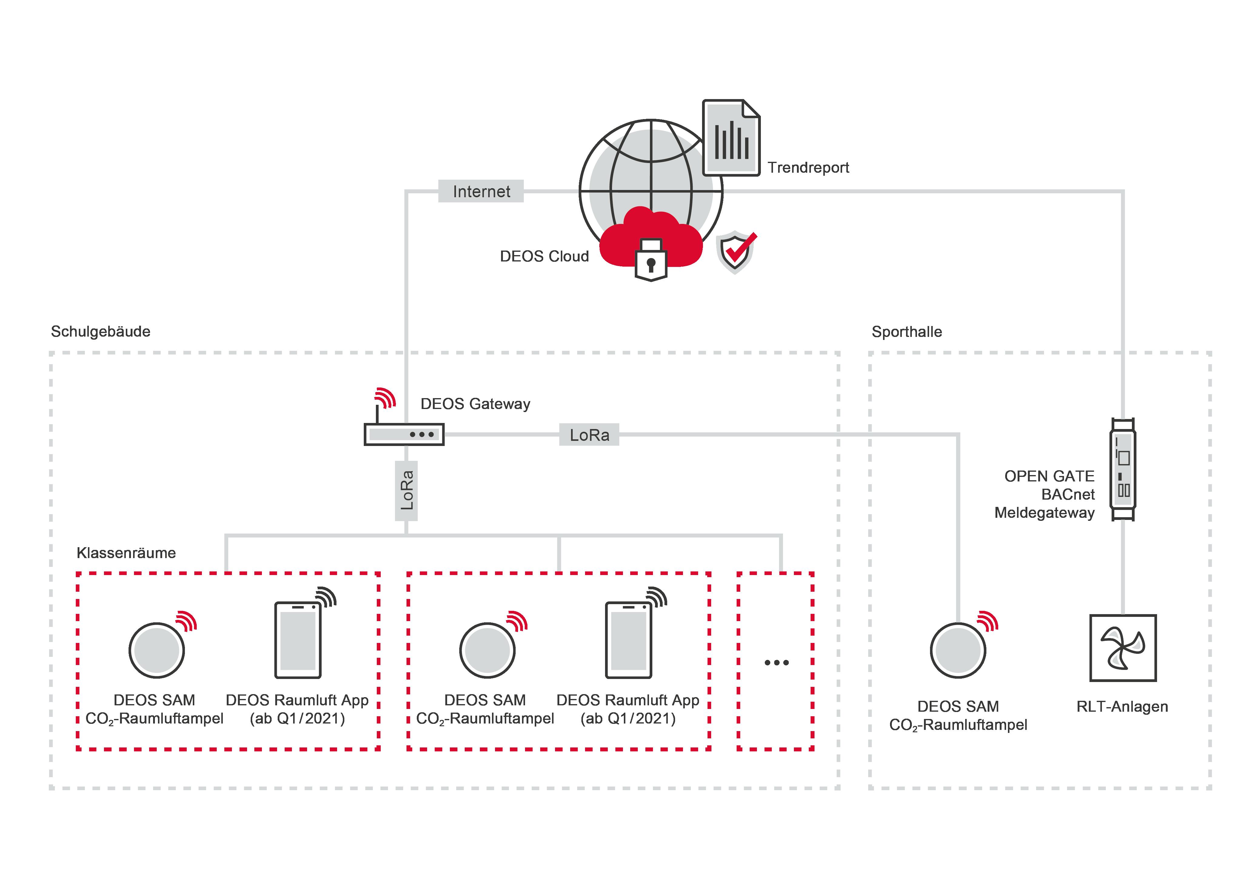 DEOS SAM CO2-Raumluftampel